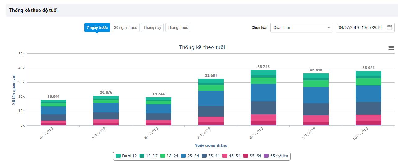 thống kê theo độ tuổi trên zalo oa cộng đồng